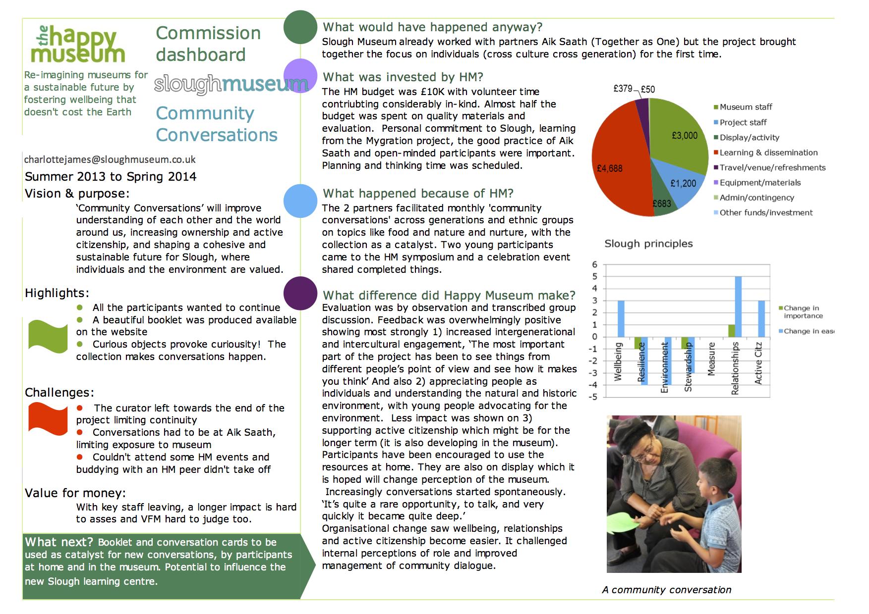 Slough Community Conversations dashboard